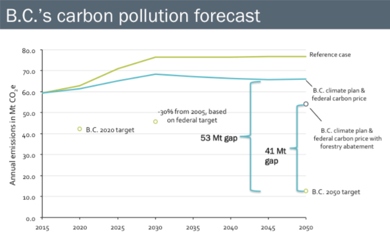 B.C's carbon pollution forecast
